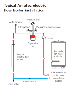 electric central heating boilers a realistic solution advice centre rh electricaldealsdirect co uk amptec boiler installation manual Gas Water Boiler Wiring