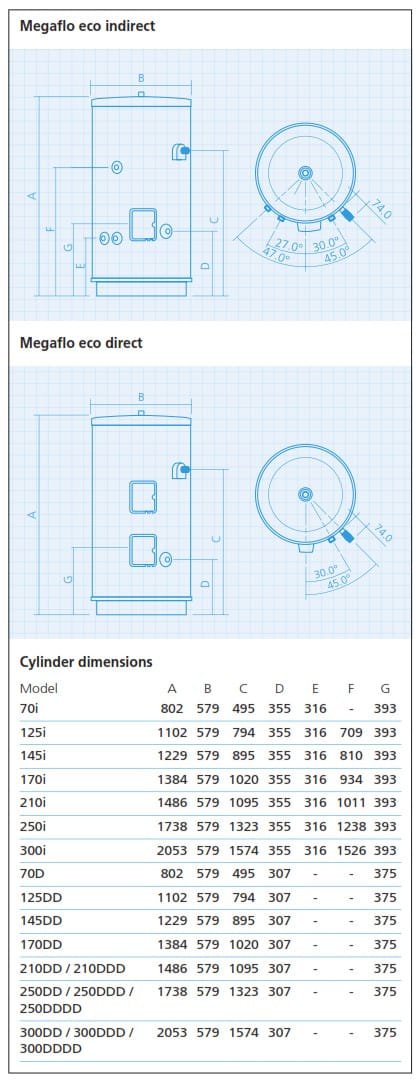 Megaflo cylinder data