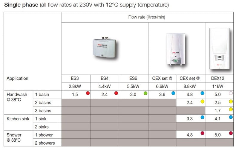 Zip Instantaneous water heater capability