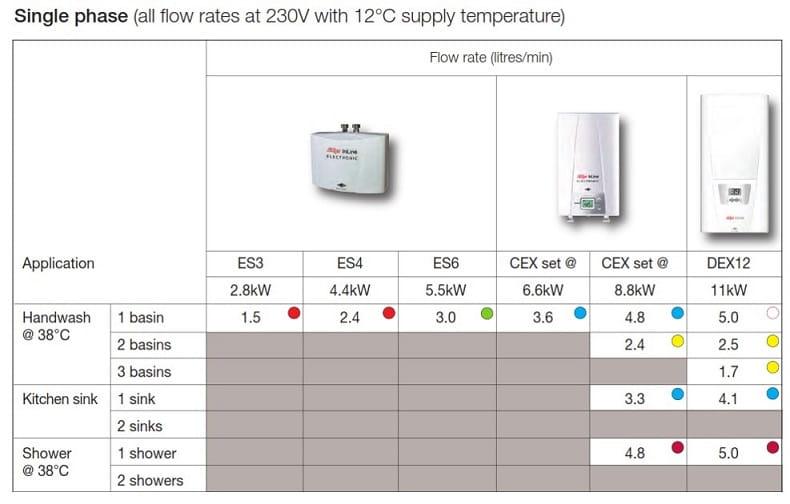 Zip Instantaneous water heater capability